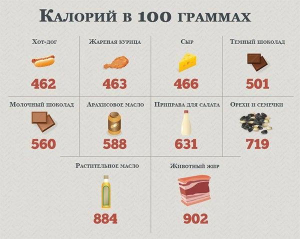 Фото сколько калорий в 100 граммах различных продуктов