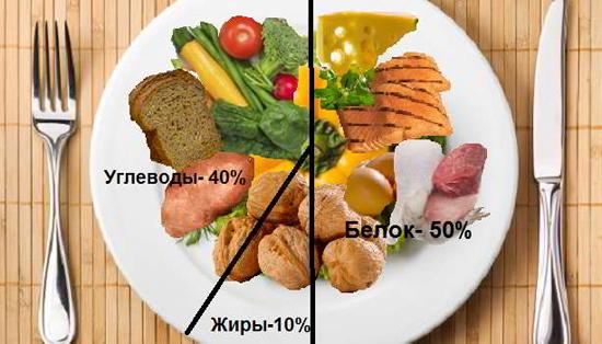 Эффективная и сложная диета