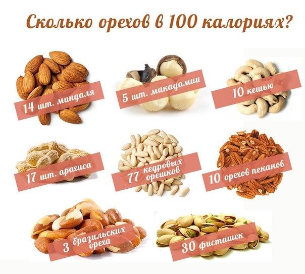 Фото сколько орехов в 100 калориях?