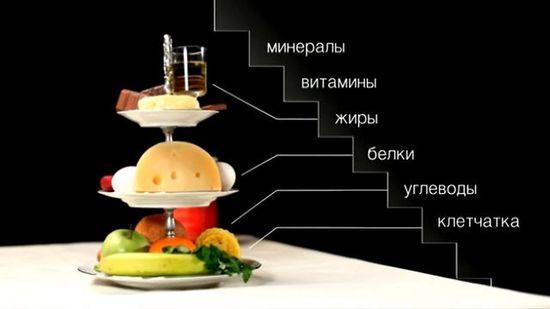 Краткое описание питательных веществ и БЖУ для похудения