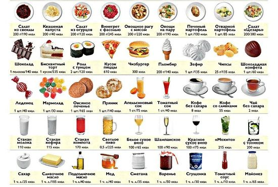 Сколько калорий потреблять